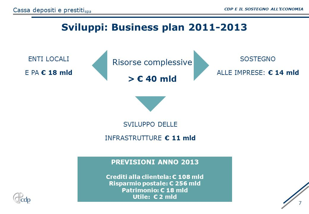 Sviluppi: Business plan 2011-2013