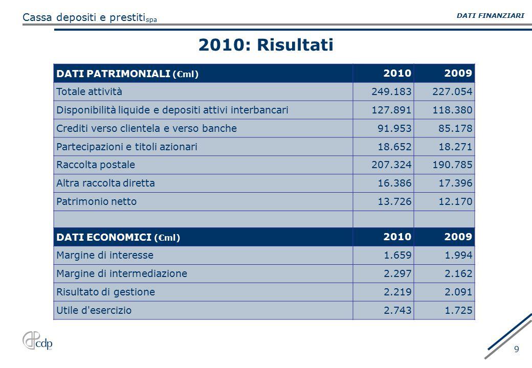 2010: Risultati DATI PATRIMONIALI (€ml) 2010 2009 Totale attività