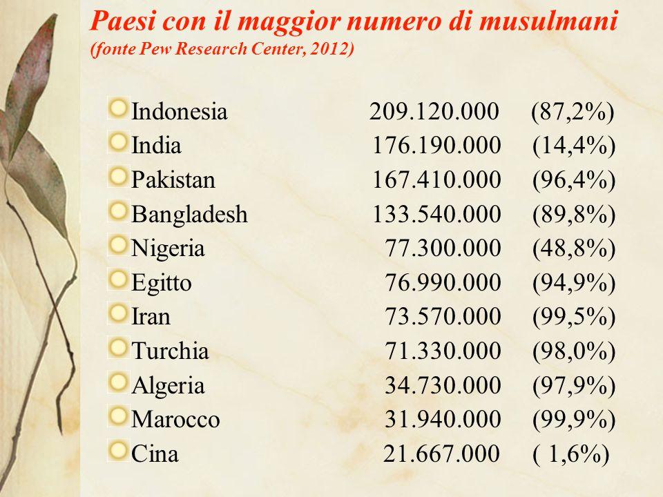 Paesi con il maggior numero di musulmani (fonte Pew Research Center, 2012)