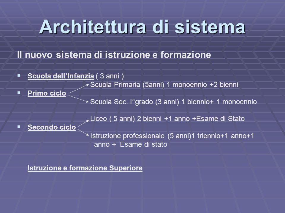 Architettura di sistema