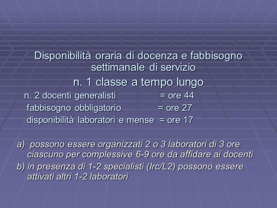 Disponibilità oraria di docenza e fabbisogno settimanale di servizio