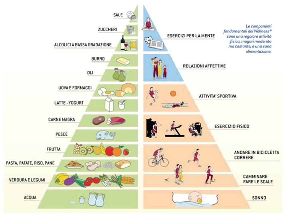 Cosa vuol dire dieta Dieta = Modo di vivere