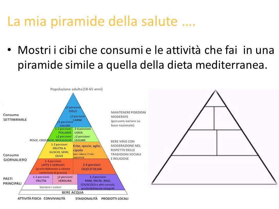 La mia piramide della salute ….
