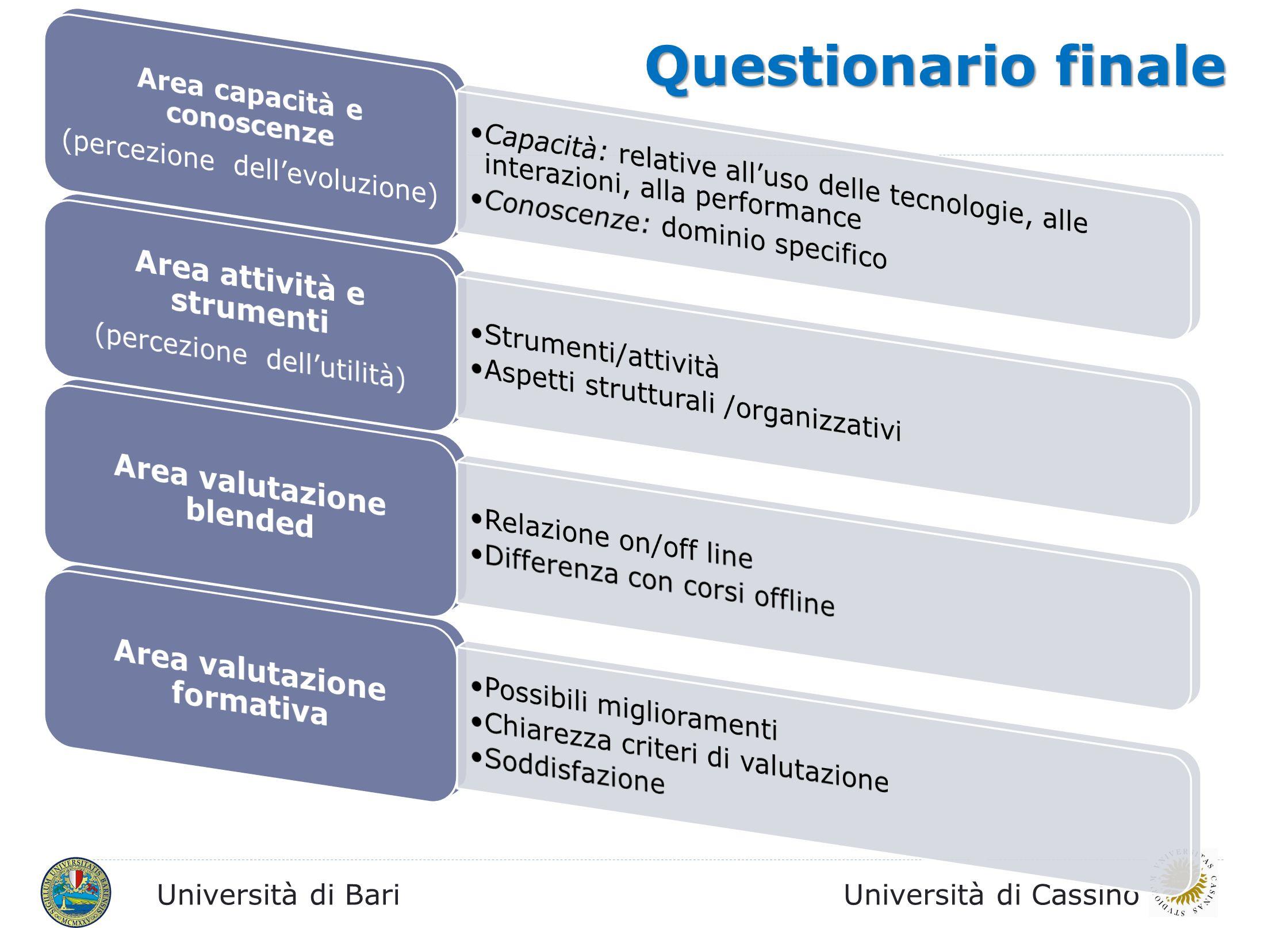 Questionario finale Area attività e strumenti Area valutazione blended