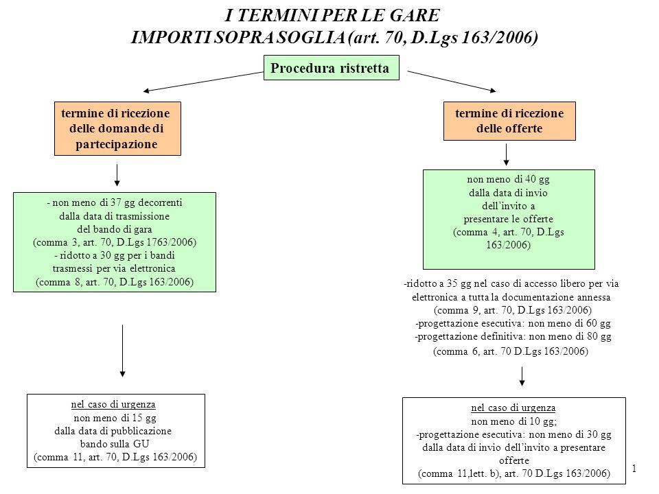 I TERMINI PER LE GARE IMPORTI SOPRA SOGLIA (art. 70, D.Lgs 163/2006)