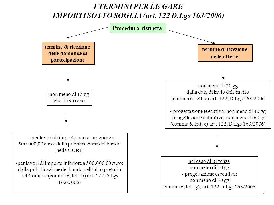 I TERMINI PER LE GARE IMPORTI SOTTO SOGLIA (art. 122 D.Lgs 163/2006)