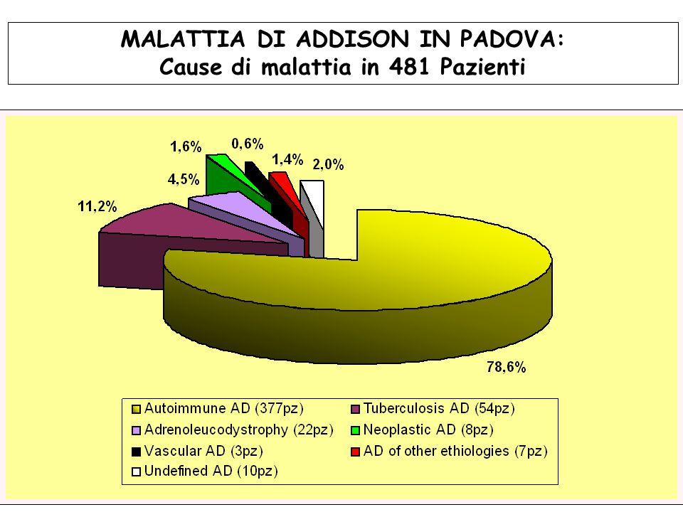Cause di malattia in 481 Pazienti