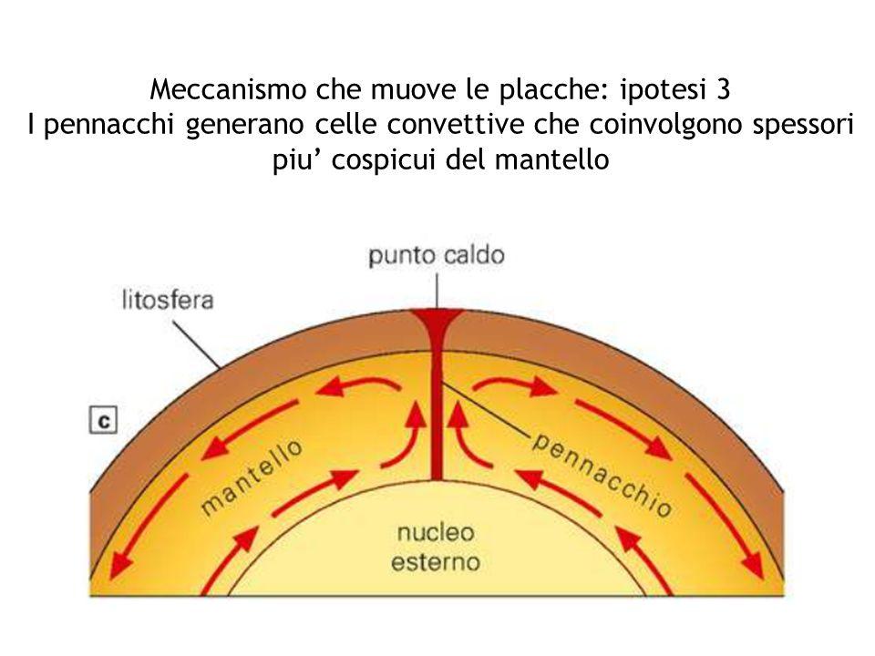 Meccanismo che muove le placche: ipotesi 3