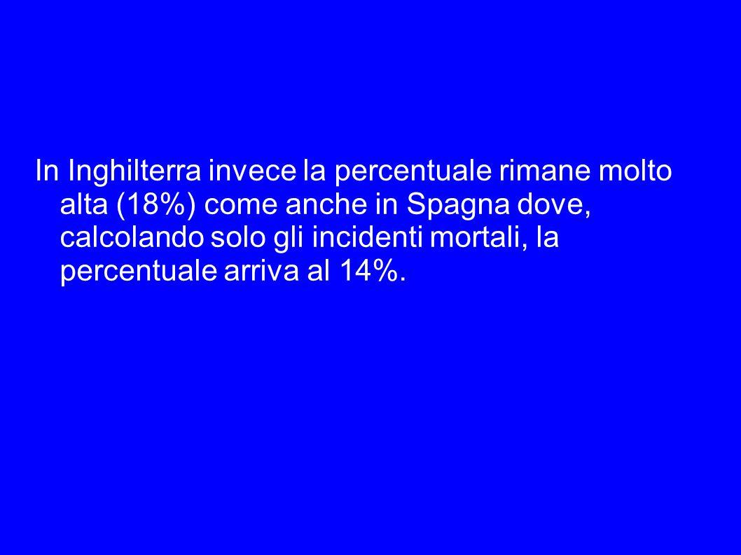 In Inghilterra invece la percentuale rimane molto alta (18%) come anche in Spagna dove, calcolando solo gli incidenti mortali, la percentuale arriva al 14%.