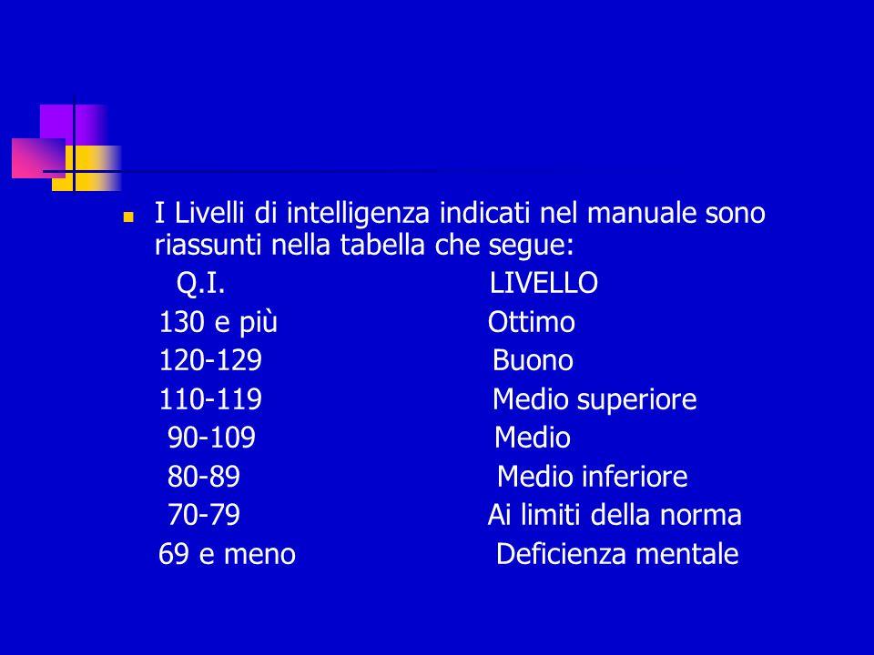 I Livelli di intelligenza indicati nel manuale sono riassunti nella tabella che segue: