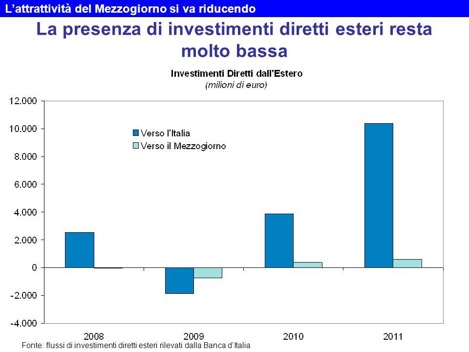 La presenza di investimenti diretti esteri resta molto bassa