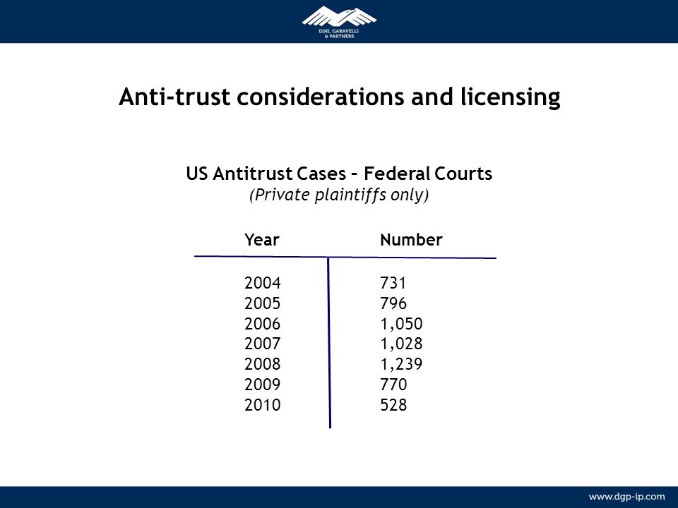 Anti-trust considerations and licensing