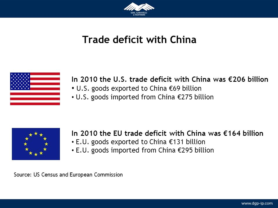 Trade deficit with China