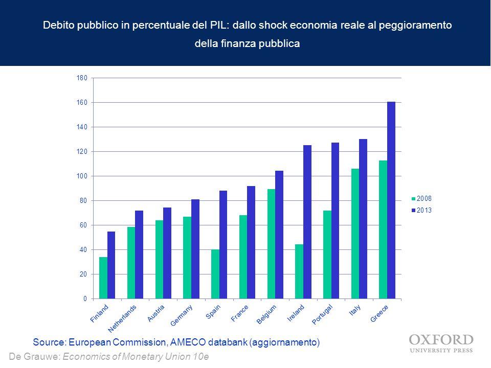 Debito pubblico in percentuale del PIL: dallo shock economia reale al peggioramento della finanza pubblica