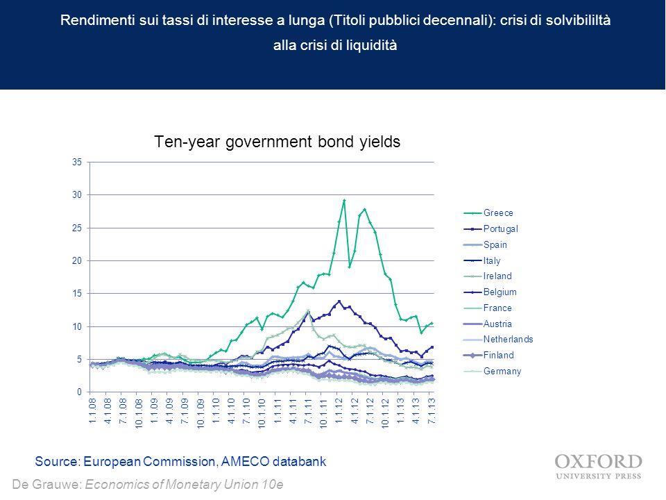 Rendimenti sui tassi di interesse a lunga (Titoli pubblici decennali): crisi di solvibililtà alla crisi di liquidità