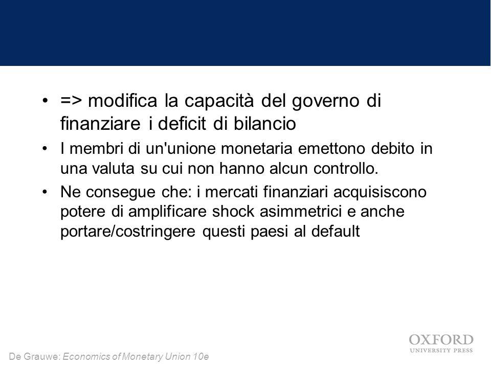 => modifica la capacità del governo di finanziare i deficit di bilancio
