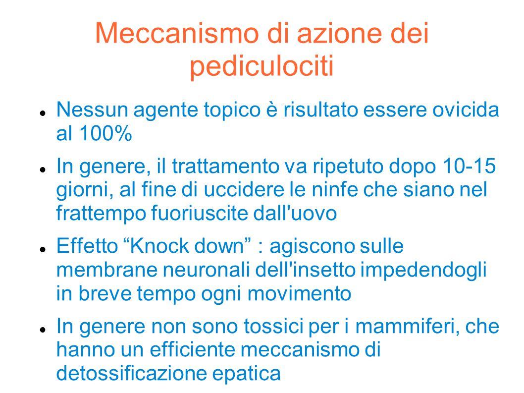 Meccanismo di azione dei pediculociti
