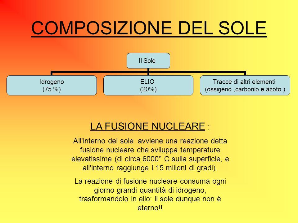 COMPOSIZIONE DEL SOLE LA FUSIONE NUCLEARE :