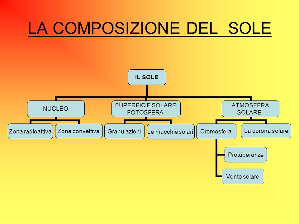 LA COMPOSIZIONE DEL SOLE