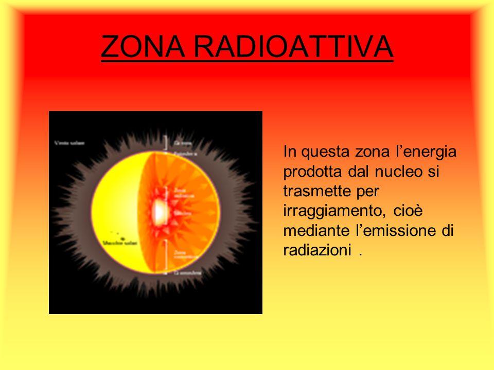 ZONA RADIOATTIVA In questa zona l'energia prodotta dal nucleo si trasmette per irraggiamento, cioè mediante l'emissione di radiazioni .