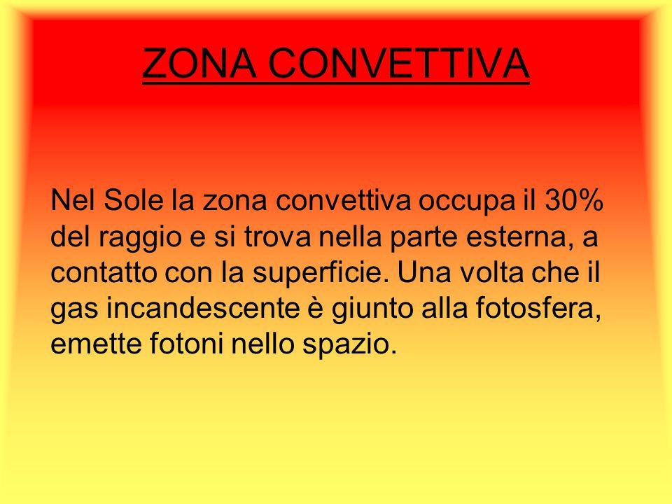 ZONA CONVETTIVA