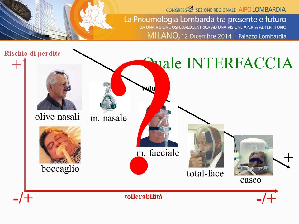 - Quale INTERFACCIA + + -/+ -/+ olive nasali m. nasale m. facciale