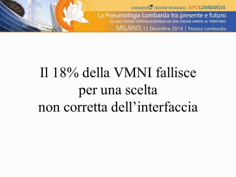 Il 18% della VMNI fallisce per una scelta