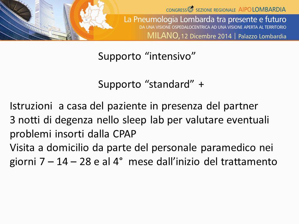 Supporto intensivo Supporto standard + Istruzioni a casa del paziente in presenza del partner.