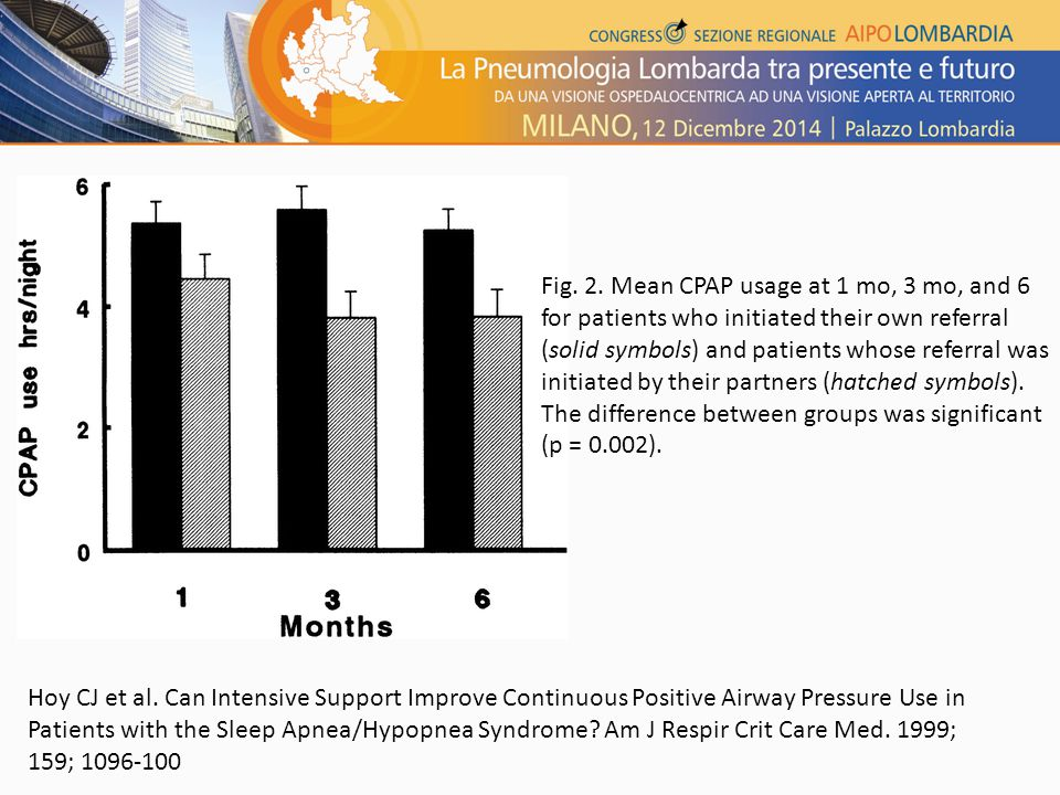 Fig. 2. Mean CPAP usage at 1 mo, 3 mo, and 6 for patients who initiated their own referral (solid symbols) and patients whose referral was initiated by their partners (hatched symbols). The difference between groups was significant (p = 0.002).