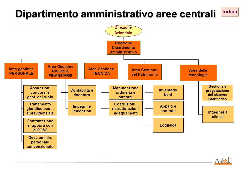 Dipartimento Amministrativo delle Strutture Sanitarie di Produzione