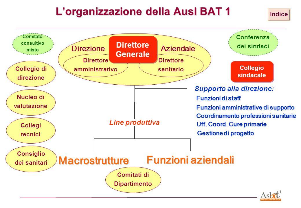 Macrostrutture e Funzioni aziendali