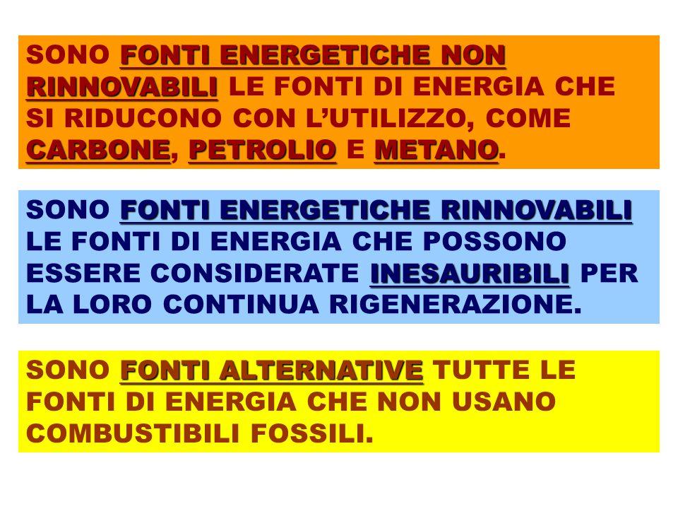 SONO FONTI ENERGETICHE NON RINNOVABILI LE FONTI DI ENERGIA CHE SI RIDUCONO CON L'UTILIZZO, COME CARBONE, PETROLIO E METANO.