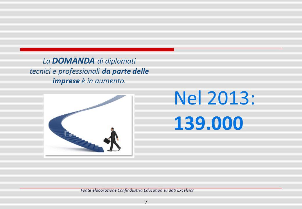 Nel 2013: 139.000 La DOMANDA di diplomati