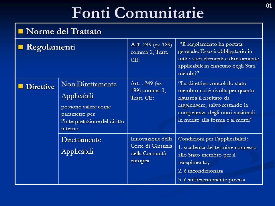Fonti Comunitarie Norme del Trattato Regolamenti Direttive