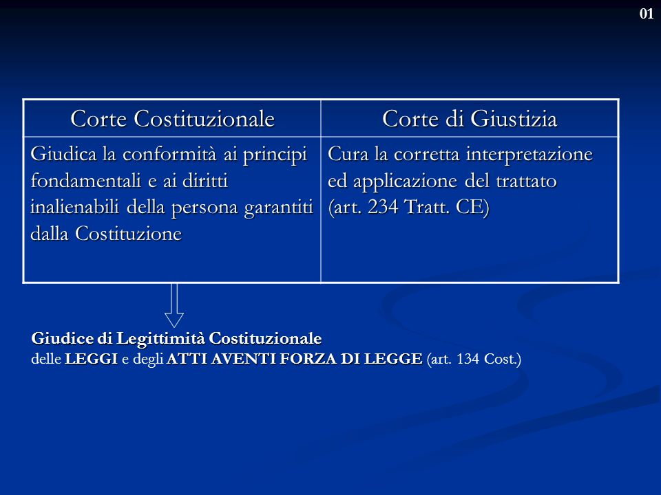 Corte Costituzionale Corte di Giustizia
