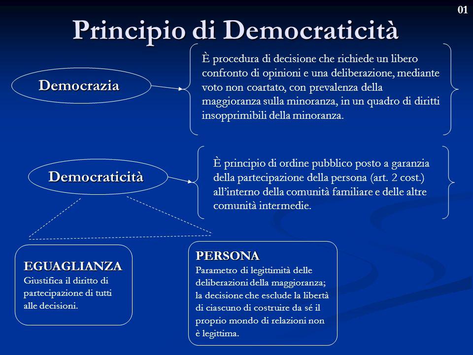 Principio di Democraticità