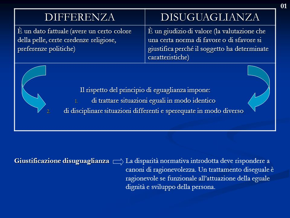DIFFERENZA DISUGUAGLIANZA