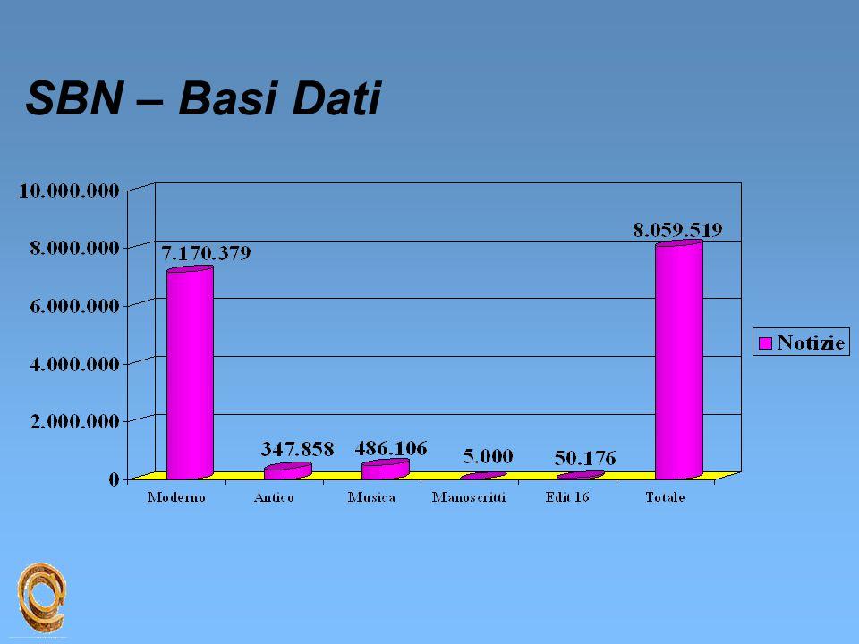 SBN – Basi Dati