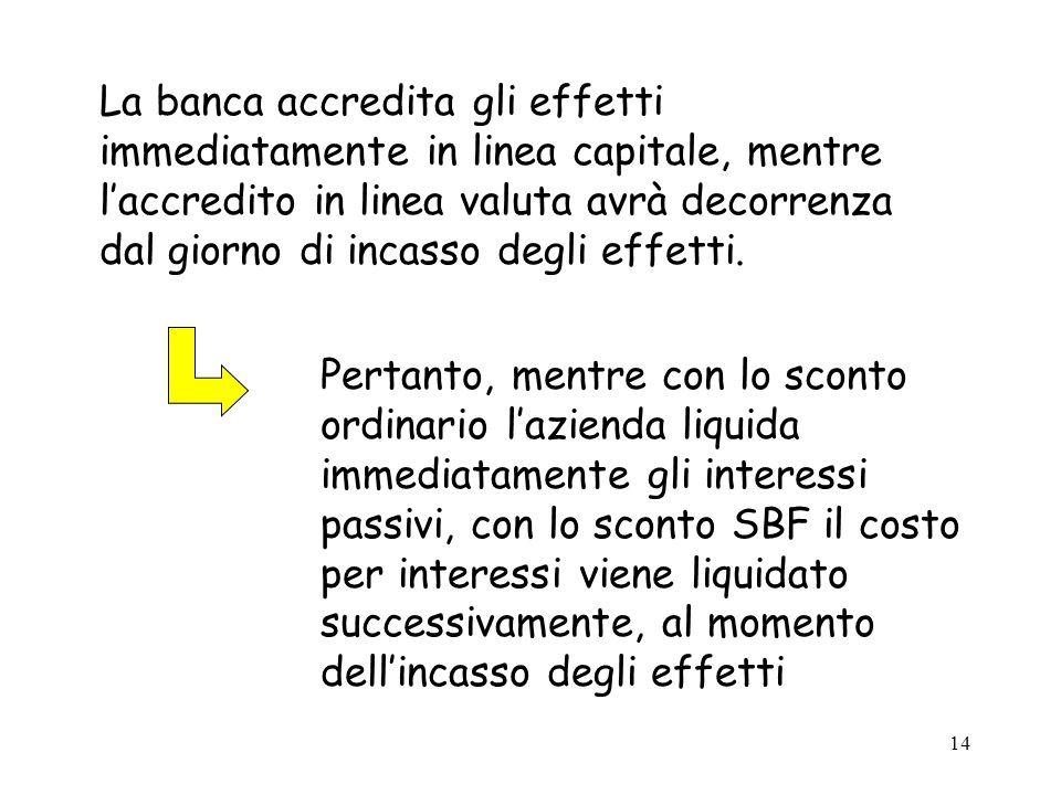 La banca accredita gli effetti immediatamente in linea capitale, mentre l'accredito in linea valuta avrà decorrenza dal giorno di incasso degli effetti.