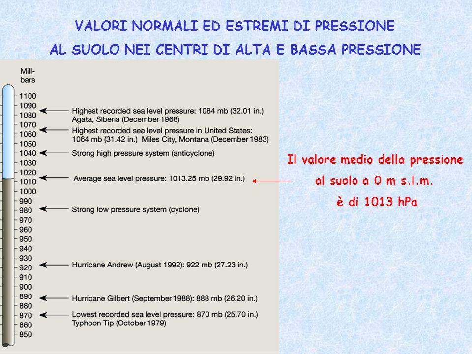 VALORI NORMALI ED ESTREMI DI PRESSIONE