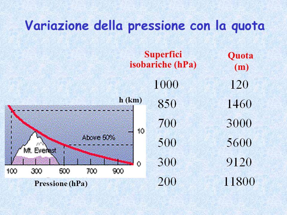 Variazione della pressione con la quota