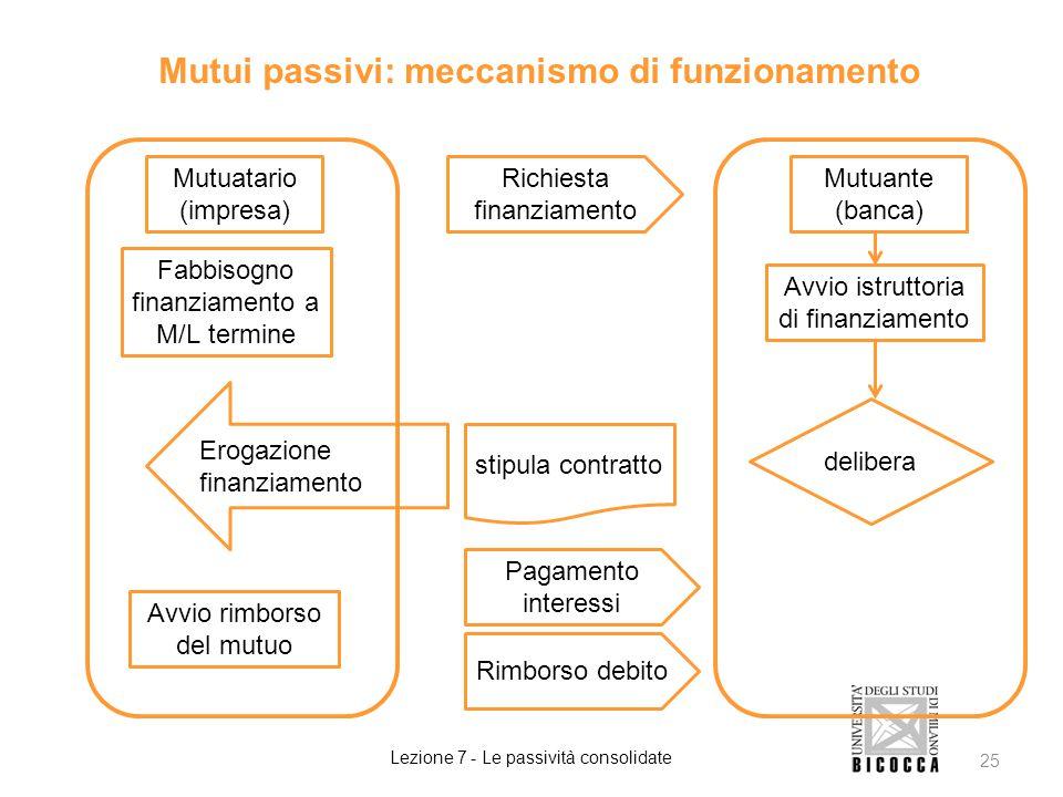 Mutui passivi: meccanismo di funzionamento