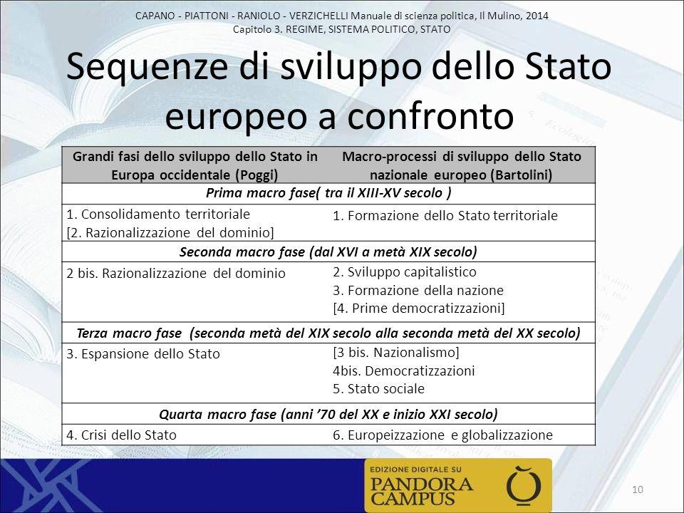 Sequenze di sviluppo dello Stato europeo a confronto