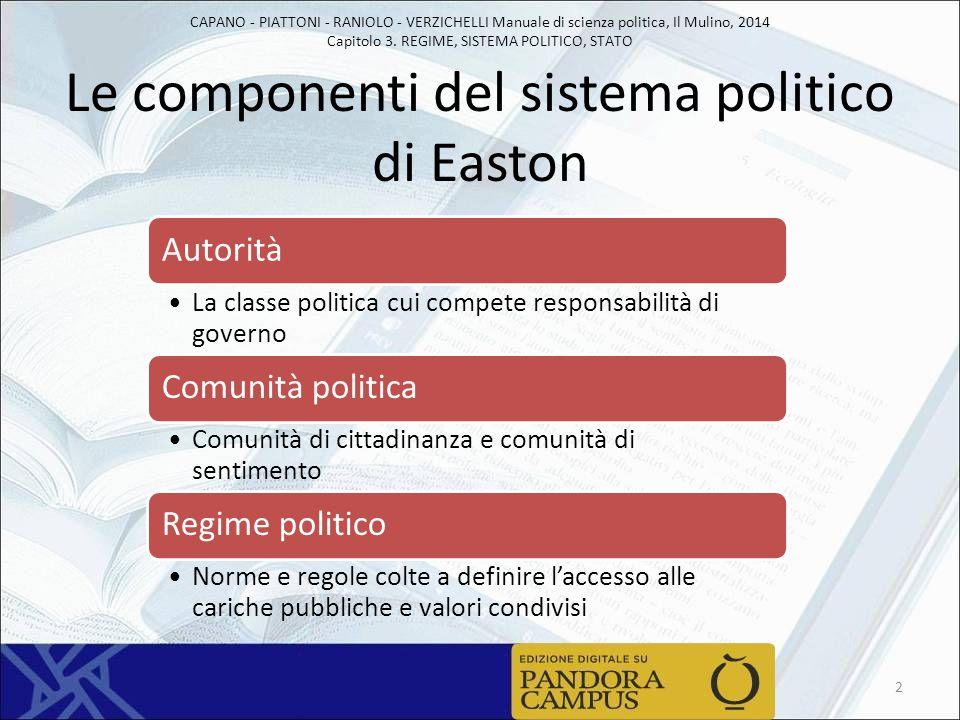 Le componenti del sistema politico di Easton