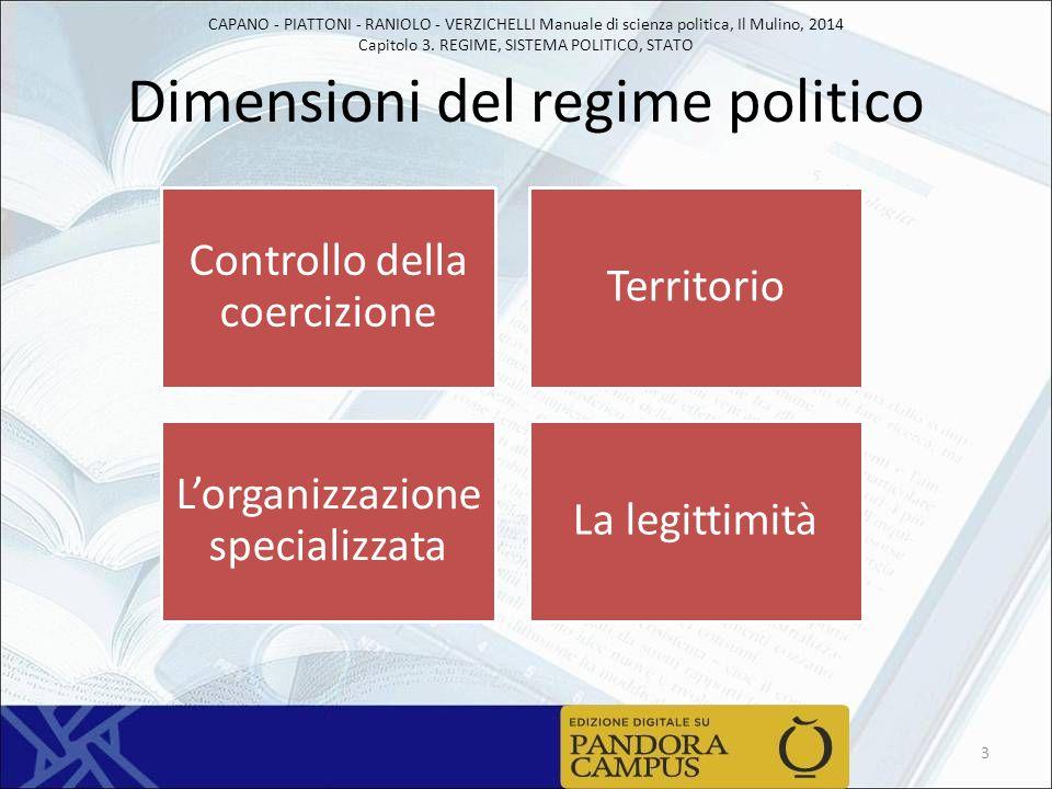 Dimensioni del regime politico
