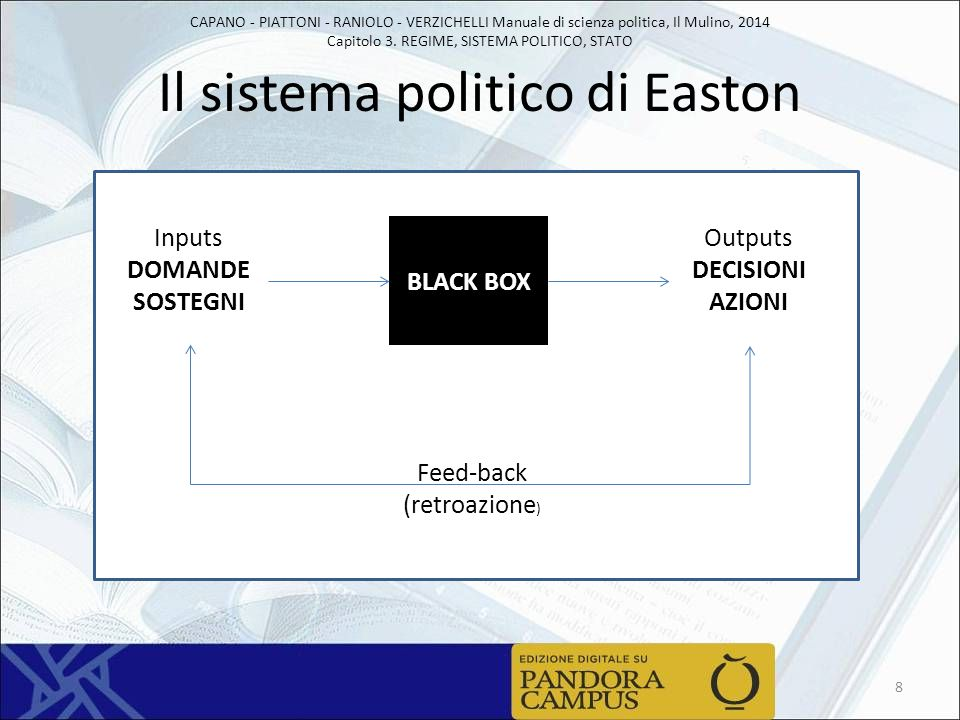 Il sistema politico di Easton