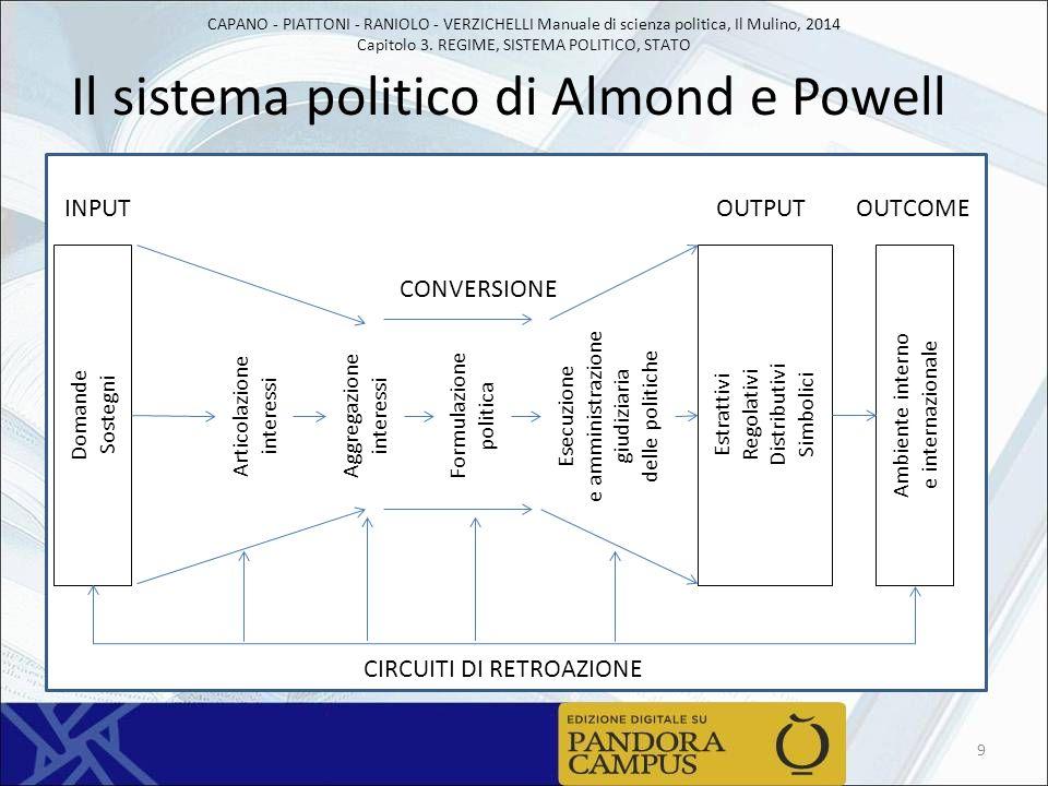 Il sistema politico di Almond e Powell
