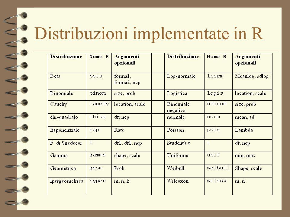 Distribuzioni implementate in R