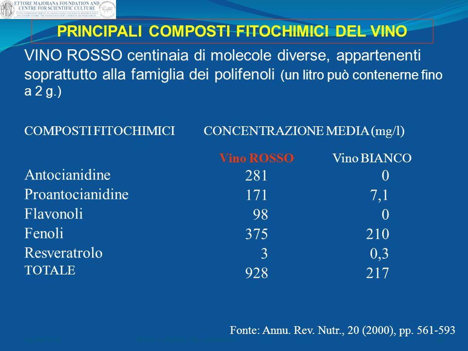 PRINCIPALI COMPOSTI FITOCHIMICI DEL VINO