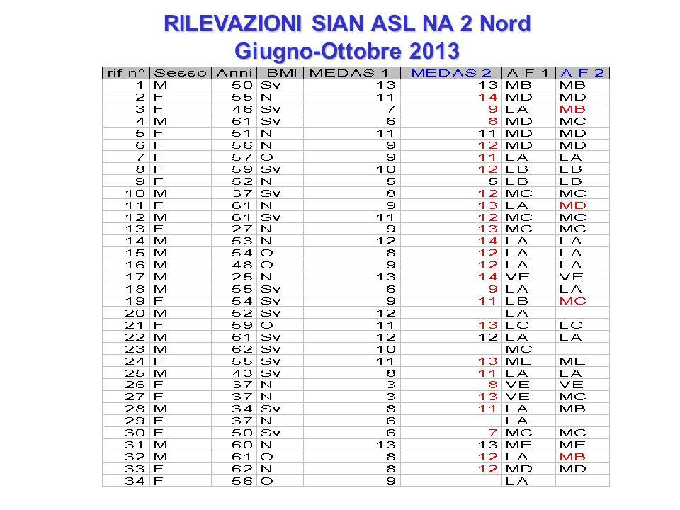 RILEVAZIONI SIAN ASL NA 2 Nord Giugno-Ottobre 2013